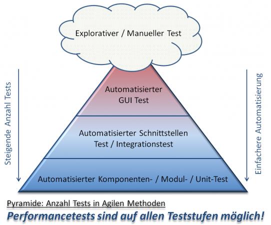 Pyramide Teststufenaufteilung in Agilen Entwicklungsmethoden