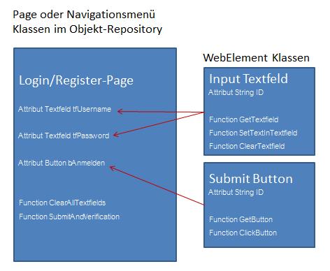 Tutorial_SE_2.001.Selenium_Testframework_ObjektRepository